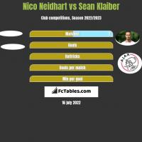 Nico Neidhart vs Sean Klaiber h2h player stats