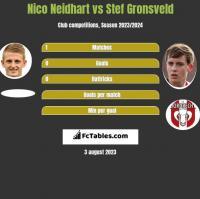 Nico Neidhart vs Stef Gronsveld h2h player stats
