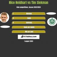 Nico Neidhart vs Tim Siekman h2h player stats