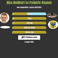 Nico Neidhart vs Frederic Ananou h2h player stats