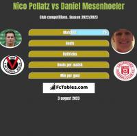 Nico Pellatz vs Daniel Mesenhoeler h2h player stats