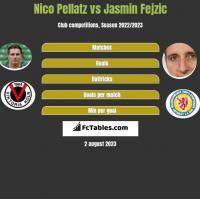 Nico Pellatz vs Jasmin Fejzic h2h player stats