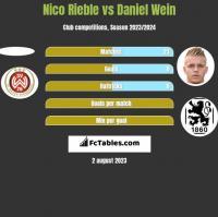 Nico Rieble vs Daniel Wein h2h player stats