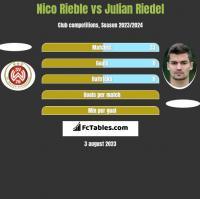 Nico Rieble vs Julian Riedel h2h player stats