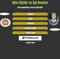 Nico Rieble vs Kai Buelow h2h player stats