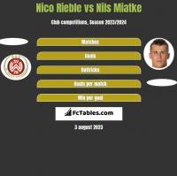 Nico Rieble vs Nils Miatke h2h player stats