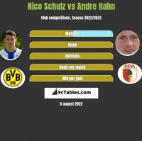 Nico Schulz vs Andre Hahn h2h player stats