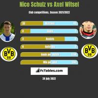 Nico Schulz vs Axel Witsel h2h player stats