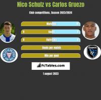 Nico Schulz vs Carlos Gruezo h2h player stats