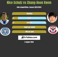 Nico Schulz vs Chang-Hoon Kwon h2h player stats