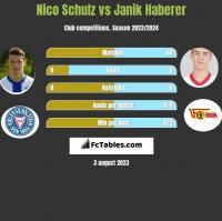 Nico Schulz vs Janik Haberer h2h player stats