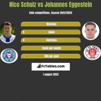 Nico Schulz vs Johannes Eggestein h2h player stats
