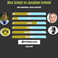 Nico Schulz vs Jonathan Schmid h2h player stats