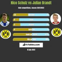 Nico Schulz vs Julian Brandt h2h player stats