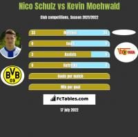 Nico Schulz vs Kevin Moehwald h2h player stats