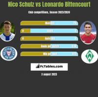 Nico Schulz vs Leonardo Bittencourt h2h player stats