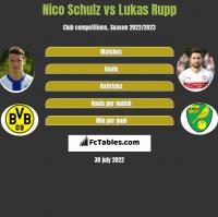 Nico Schulz vs Lukas Rupp h2h player stats