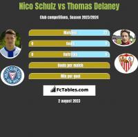 Nico Schulz vs Thomas Delaney h2h player stats