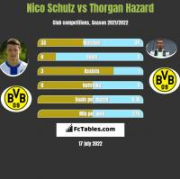 Nico Schulz vs Thorgan Hazard h2h player stats