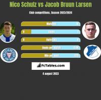 Nico Schulz vs Jacob Bruun Larsen h2h player stats