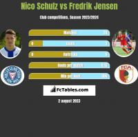 Nico Schulz vs Fredrik Jensen h2h player stats