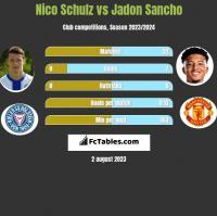 Nico Schulz vs Jadon Sancho h2h player stats