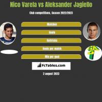Nico Varela vs Aleksander Jagiello h2h player stats