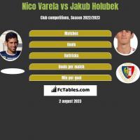 Nico Varela vs Jakub Holubek h2h player stats