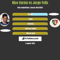 Nico Varela vs Jorge Felix h2h player stats