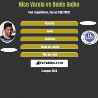 Nico Varela vs Denis Gojko h2h player stats