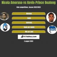 Nicola Amoruso vs Kevin-Prince Boateng h2h player stats