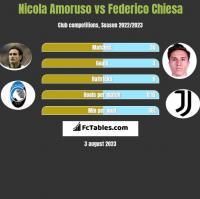 Nicola Amoruso vs Federico Chiesa h2h player stats