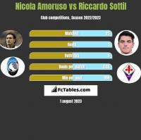 Nicola Amoruso vs Riccardo Sottil h2h player stats