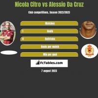 Nicola Citro vs Alessio Da Cruz h2h player stats