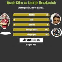 Nicola Citro vs Andrija Novakovich h2h player stats