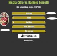 Nicola Citro vs Daniele Ferretti h2h player stats