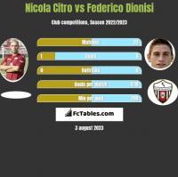 Nicola Citro vs Federico Dionisi h2h player stats