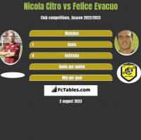Nicola Citro vs Felice Evacuo h2h player stats