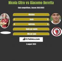 Nicola Citro vs Giacomo Beretta h2h player stats