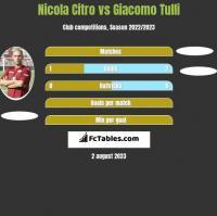 Nicola Citro vs Giacomo Tulli h2h player stats