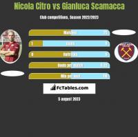 Nicola Citro vs Gianluca Scamacca h2h player stats