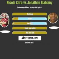 Nicola Citro vs Jonathan Biabiany h2h player stats