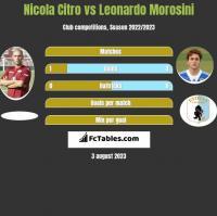 Nicola Citro vs Leonardo Morosini h2h player stats