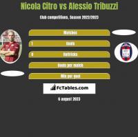 Nicola Citro vs Alessio Tribuzzi h2h player stats