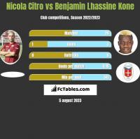 Nicola Citro vs Benjamin Lhassine Kone h2h player stats