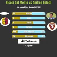 Nicola Dal Monte vs Andrea Belotti h2h player stats