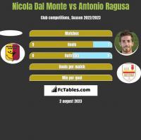 Nicola Dal Monte vs Antonio Ragusa h2h player stats