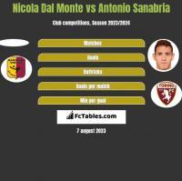 Nicola Dal Monte vs Antonio Sanabria h2h player stats