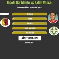 Nicola Dal Monte vs Balint Vecsei h2h player stats