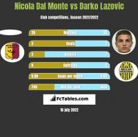 Nicola Dal Monte vs Darko Lazovic h2h player stats
